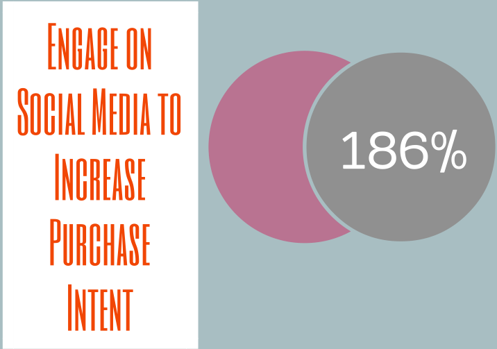 Engage on Social Media to Increase